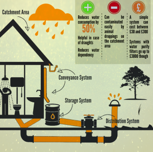 conservation of water storage